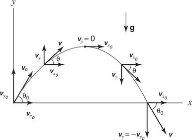 Velocity of a projectile vector diagram mechanics resources velocity of a projectile vector diagram ccuart Gallery