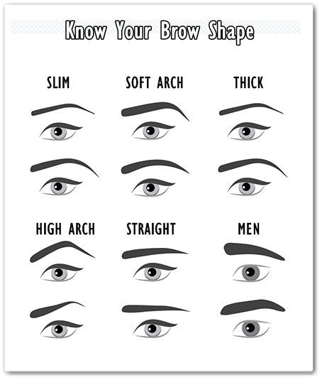 Know Your Brow Shape Eyebrow Stencil Brow Shaping Best