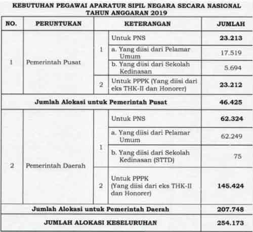 Jadwal Pendaftaran Dan Rincian Formasi Cpns Dan Pppk 2019 Dari Bkn Siapkan Dokumen Anda Sekolah Belajar Pemerintah