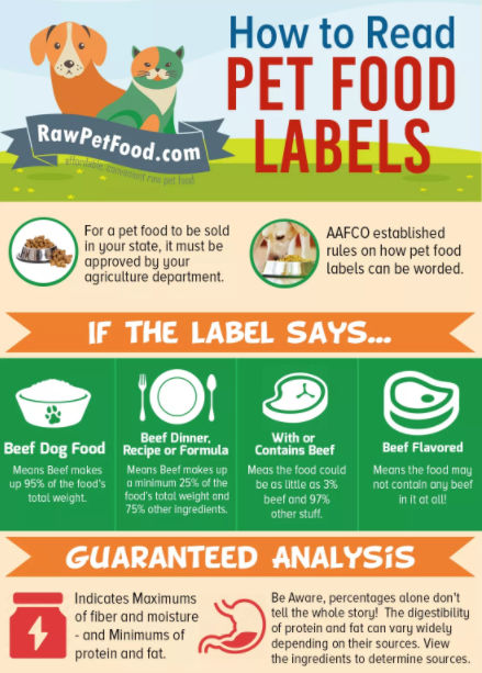 "If your pet food bag says ""dinner"", ""recipe"", or, ""formula"", that means that meat makes up 25% of the food's total weight & 75% ingredients other than beef. https://www.rawpetfood.com/read-pet-food-labels"
