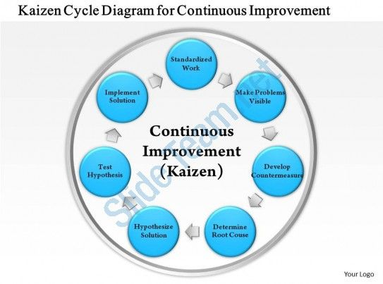 0814 business consulting kaizen cycle diagram for continuous ...