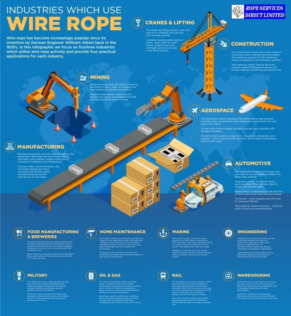 Fourteen industries using wire rope – a must read to learn about ...