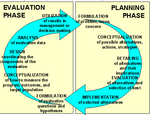 The Planning Evaluation Cycle Teachsoc Httpwww