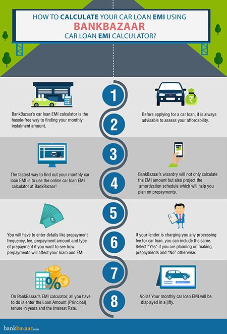Car Payment Interest Calculator >> Infographics Hub On Infographics Car Loans Loan