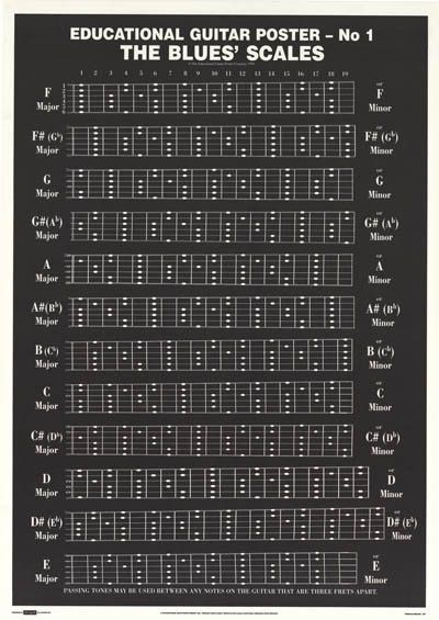 Unforgettable image within printable guitar scales chart