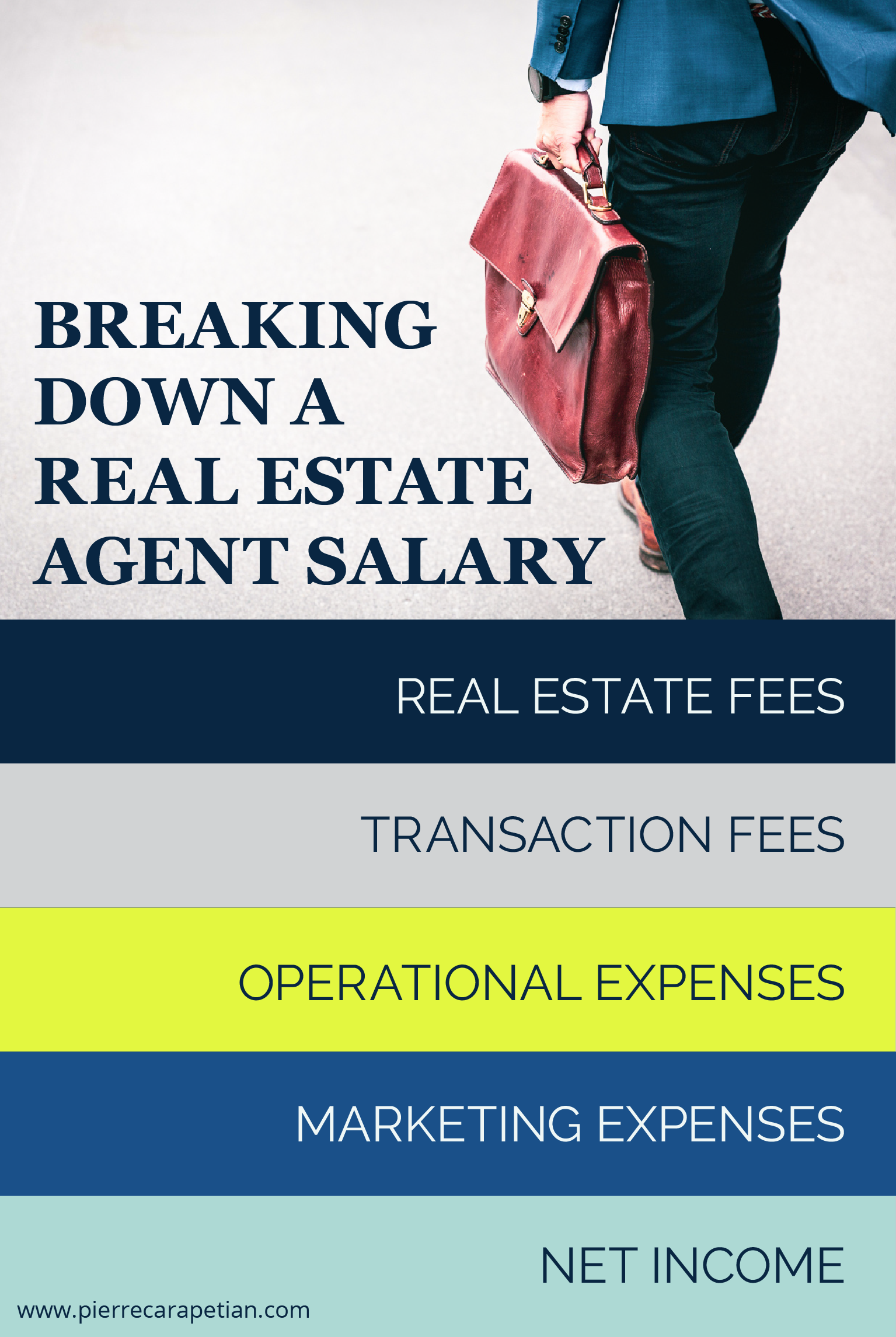How Much Do Real Estate Agents Make In Toronto Real Estate
