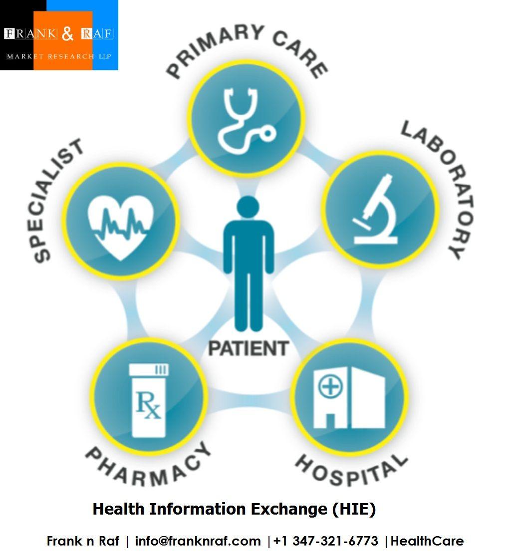 Health Information Exchange (HIE) Market Size & Forecast