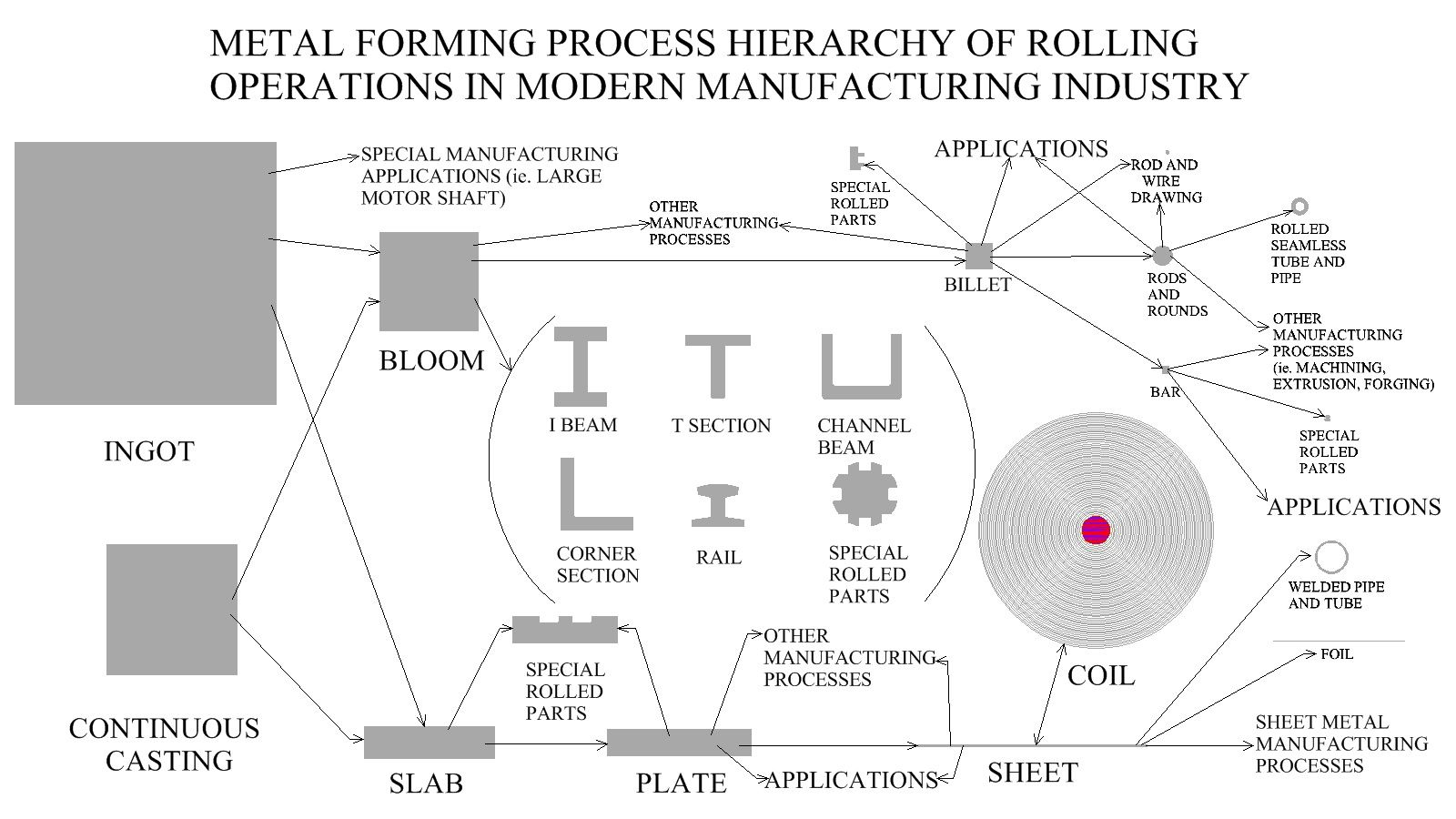 Metal Forming Process Hierarchy Of Rolling Operations In