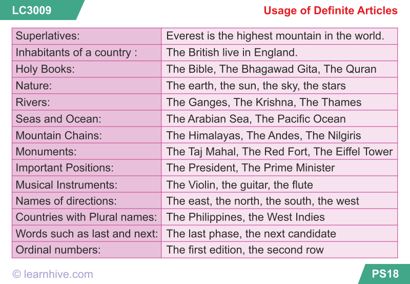 learning card for Usage of Definite Articles | IGCSE Flashcards ...