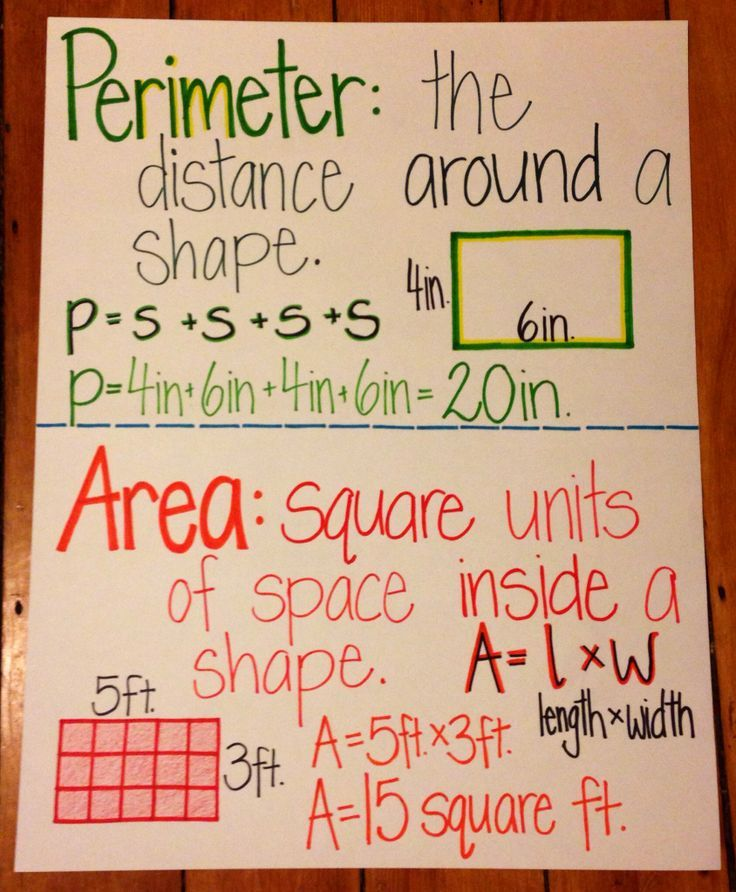 Polk School District math Pinterest Anchor charts, Math and - math chart