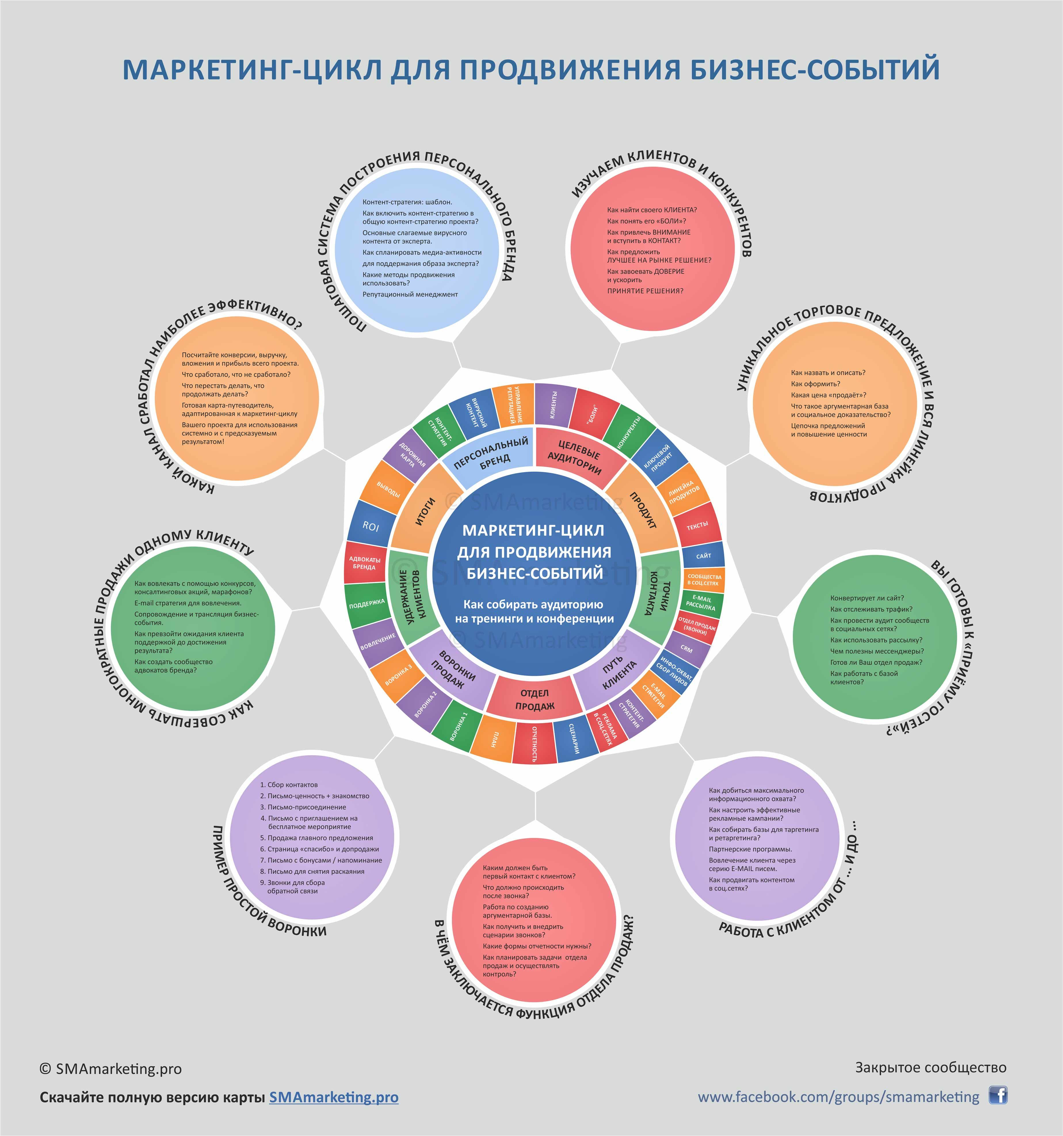 """Инфографика для тех, кто собирает #тренинги, #мастерклассы, продвигает #консалтинг и #образовательныекурсы.   В инфографике кратко представлена проверенная система продвижения, которая работает предсказуемо и даёт результат! Хотите подробнее? - скачайте майнд-карту """"Маркетинг-цикл для продвижения бизнес-событий"""" (smamarketing.pro) - это дорожная карта, по которой строится полная работающая система. #маркетинг #продвижение"""