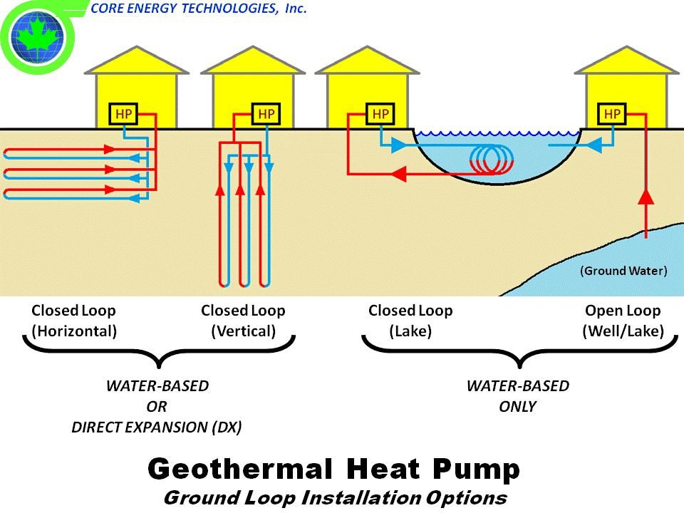 Simple How Geothermal Energy Works In A House Explore Technology Green And More Throughout Decor