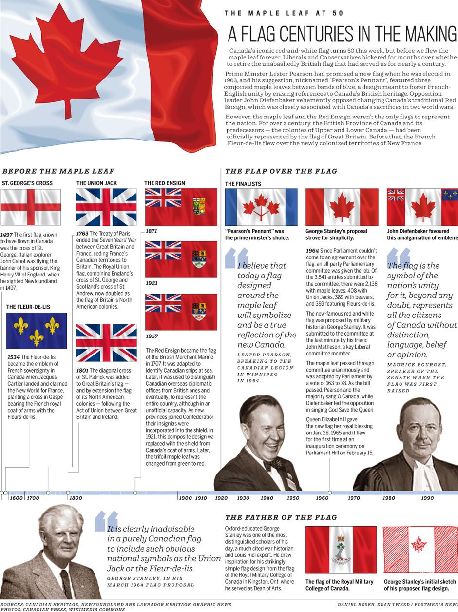 the history of the canadian national flag The great canadian flag debate (or great flag debate) was a national debate that took place in 1963 and 1964 when a new design for the national flag of canada was chosen.