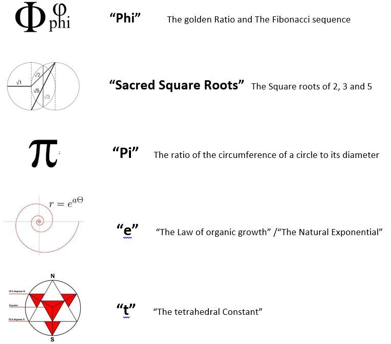 Important numbers in Sacred Geometry Sacred Geometry Pinterest - geometric sequence example