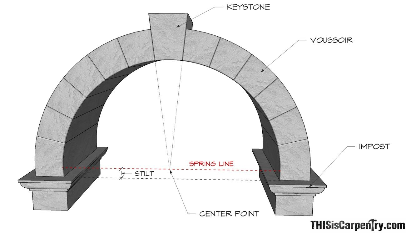 Parts Of An Arch Impost The Block Set Into A Wall Or