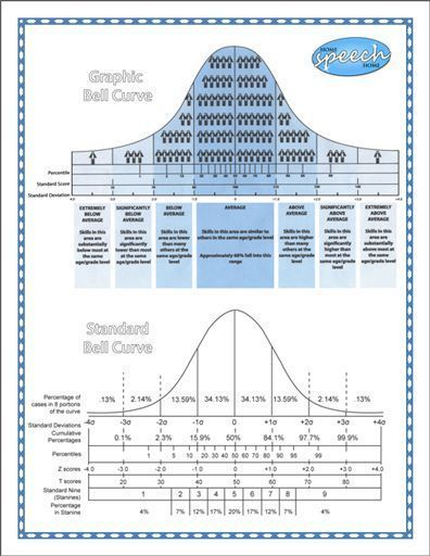 Easy to Understand Bell Curve Chart Needed this like 3 weeks - psychological evaluation