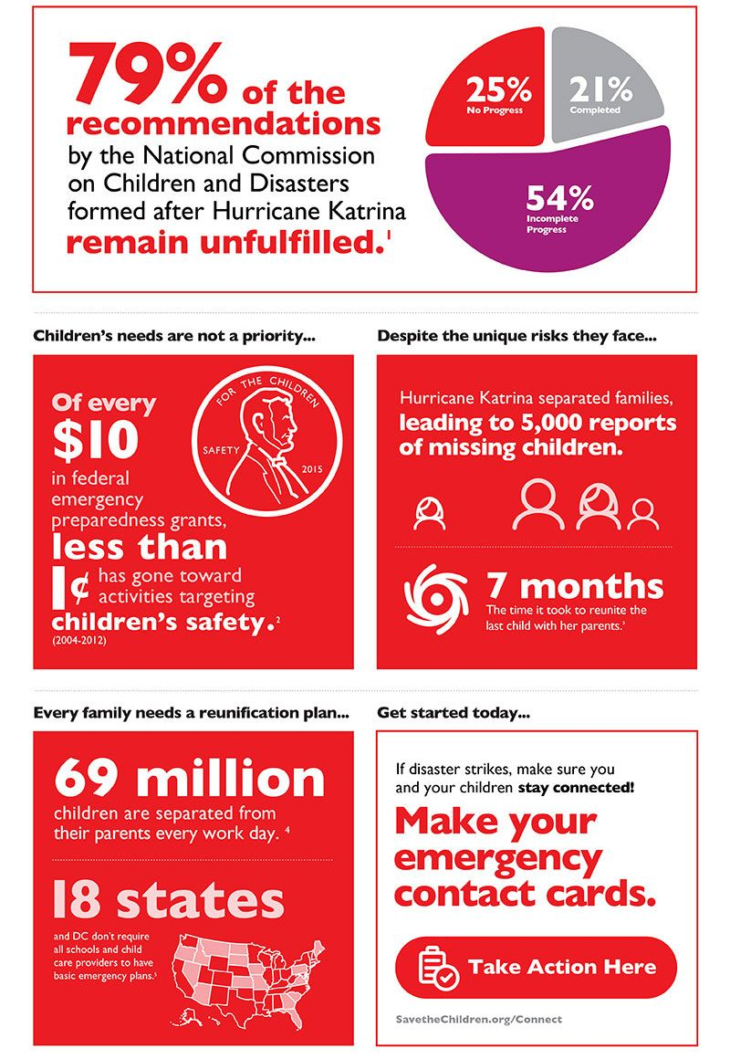 Protecting Children From Disaster We Can Do Better Disaster Report Hurricane Katrina Facts Emergency Plan