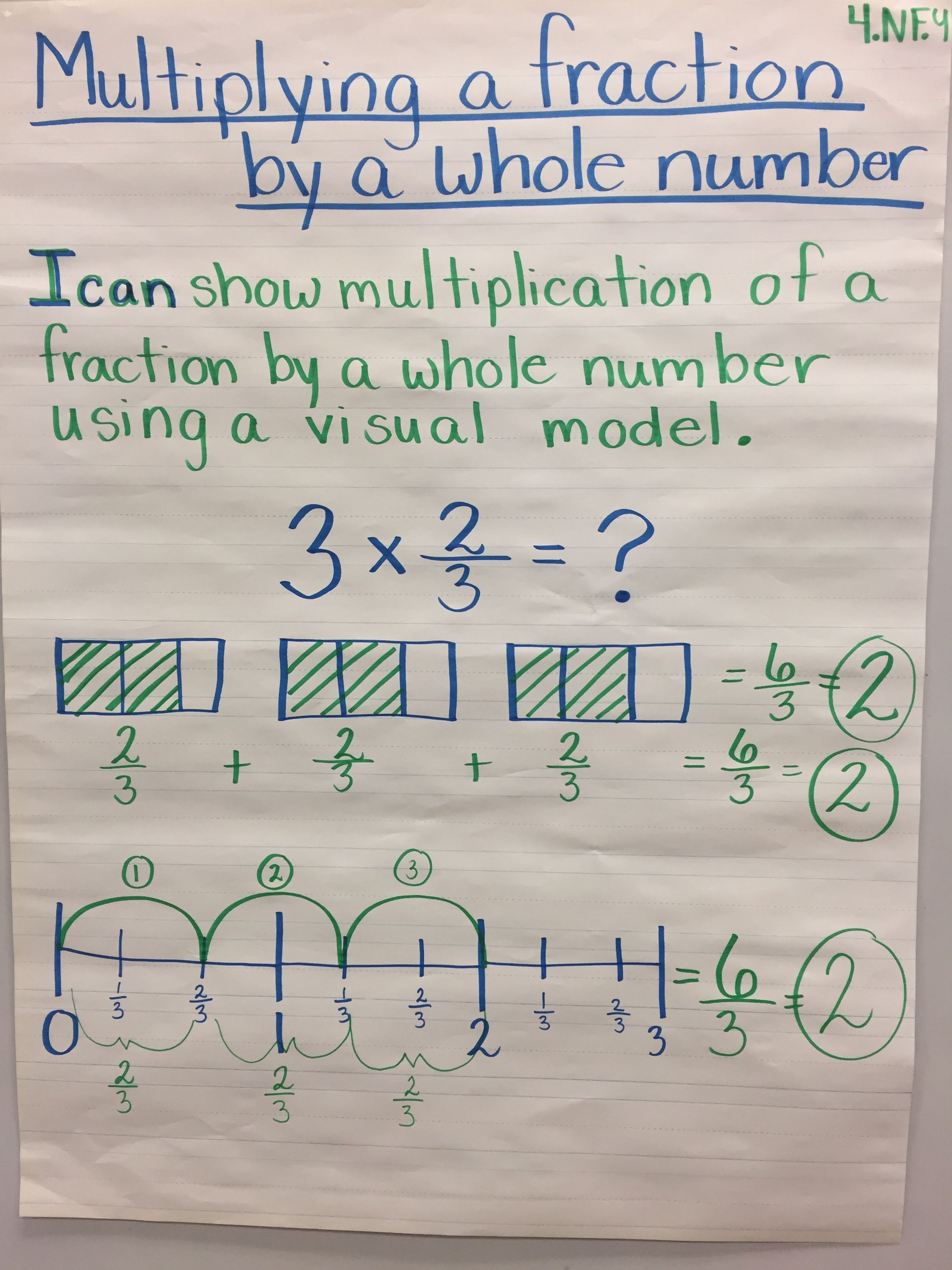 Multiplying Fractions Anchor Chart 4 4