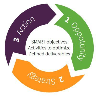 Race Plan Opportunity Strategy Action integrated digital - action plan templete