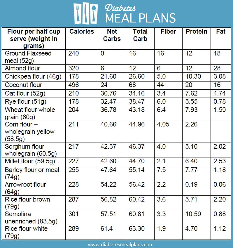 Best Flour To Use If Youu0027re Diabetic? Diabetes Pinterest - glycemic index chart template