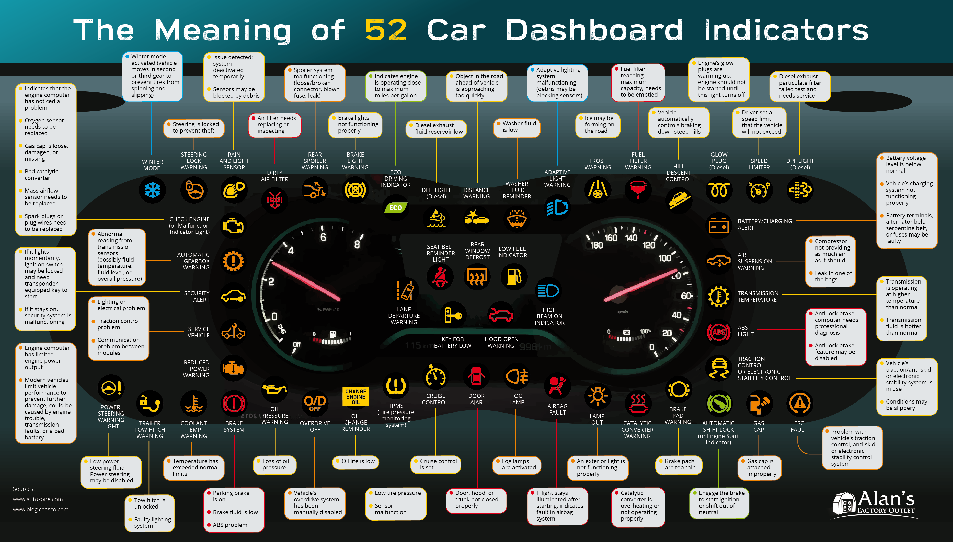 The Meaning Of 52 Car Dashboard Indicators Metal Garages By