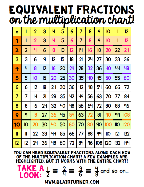 Equivalent fractions on the multiplication chart?! SO COOL! Ideas ...