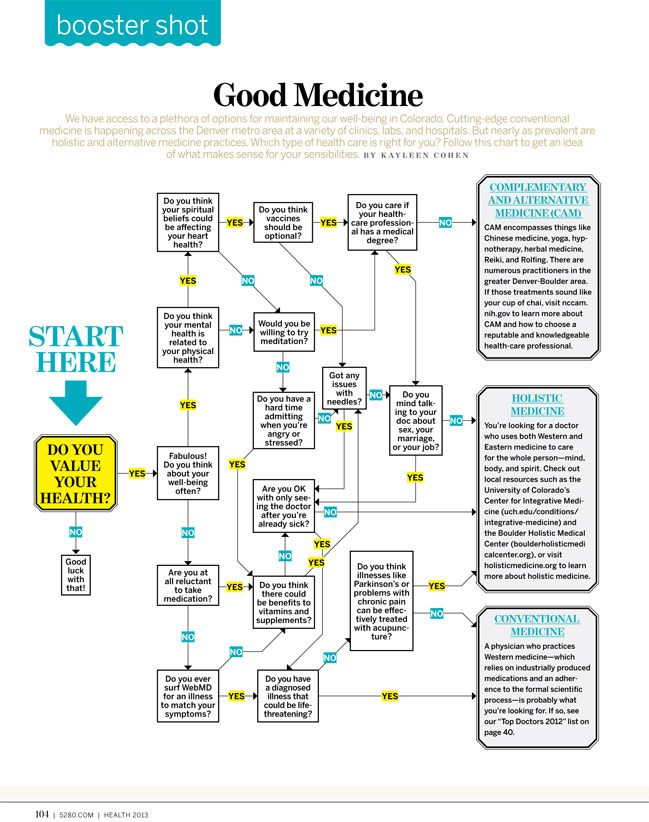 Good Medicine Medicine Eastern Medicine Health Wellness