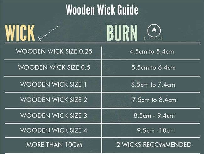 Wick Guide - Choosing the Best Wicks for Your Soy Candles ...
