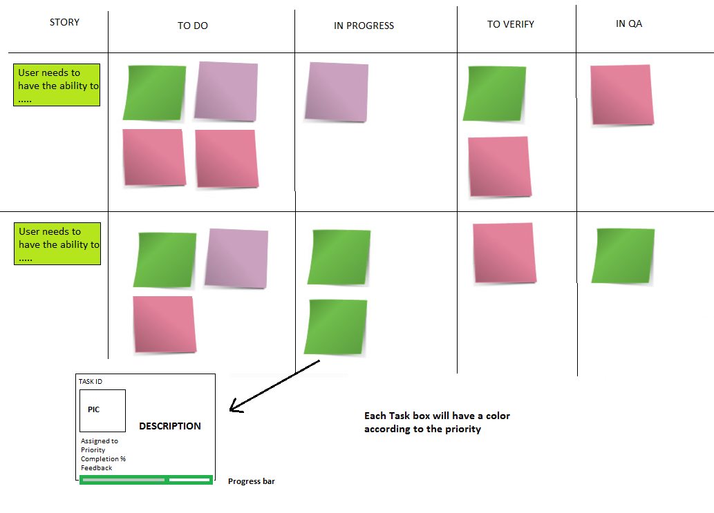 scrum board project management for mantis project management pinterest project management. Black Bedroom Furniture Sets. Home Design Ideas