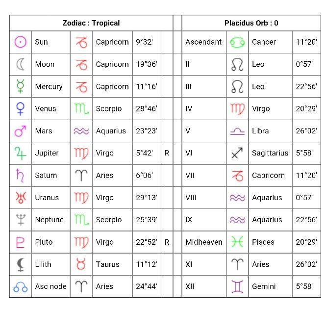 My Natal Birth Chart Via Cafe Astrology Capricorn Me