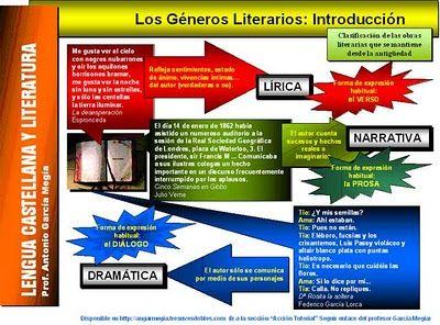 Los géneros literarios :: La clase de Javier