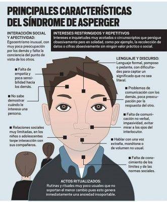 Principales Carasterísticas Del Síndrome De Asperger Psicologia Asperger Temas De Psicologia