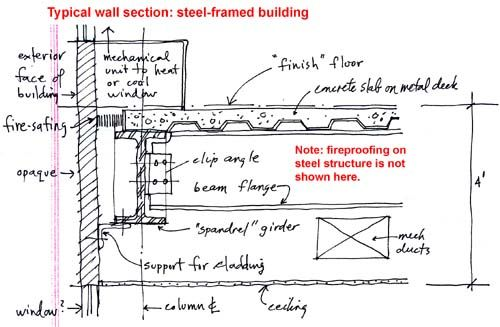 Steel properties and construction detail drawing + ARCH 2615