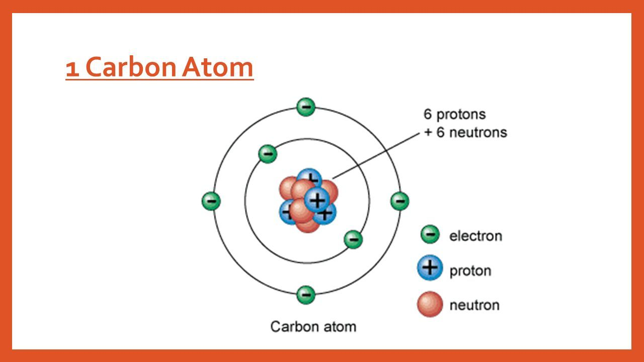 Carbon Atom Model Pasbanget Co Carbon Atom Model Atom Model Carbon