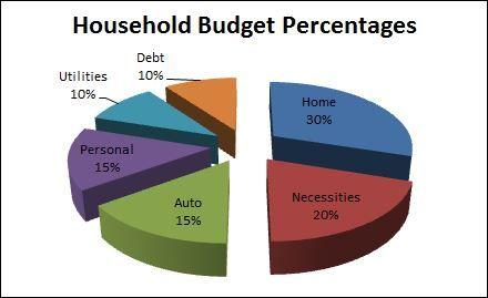 personal budget breakdown - Passionative.co