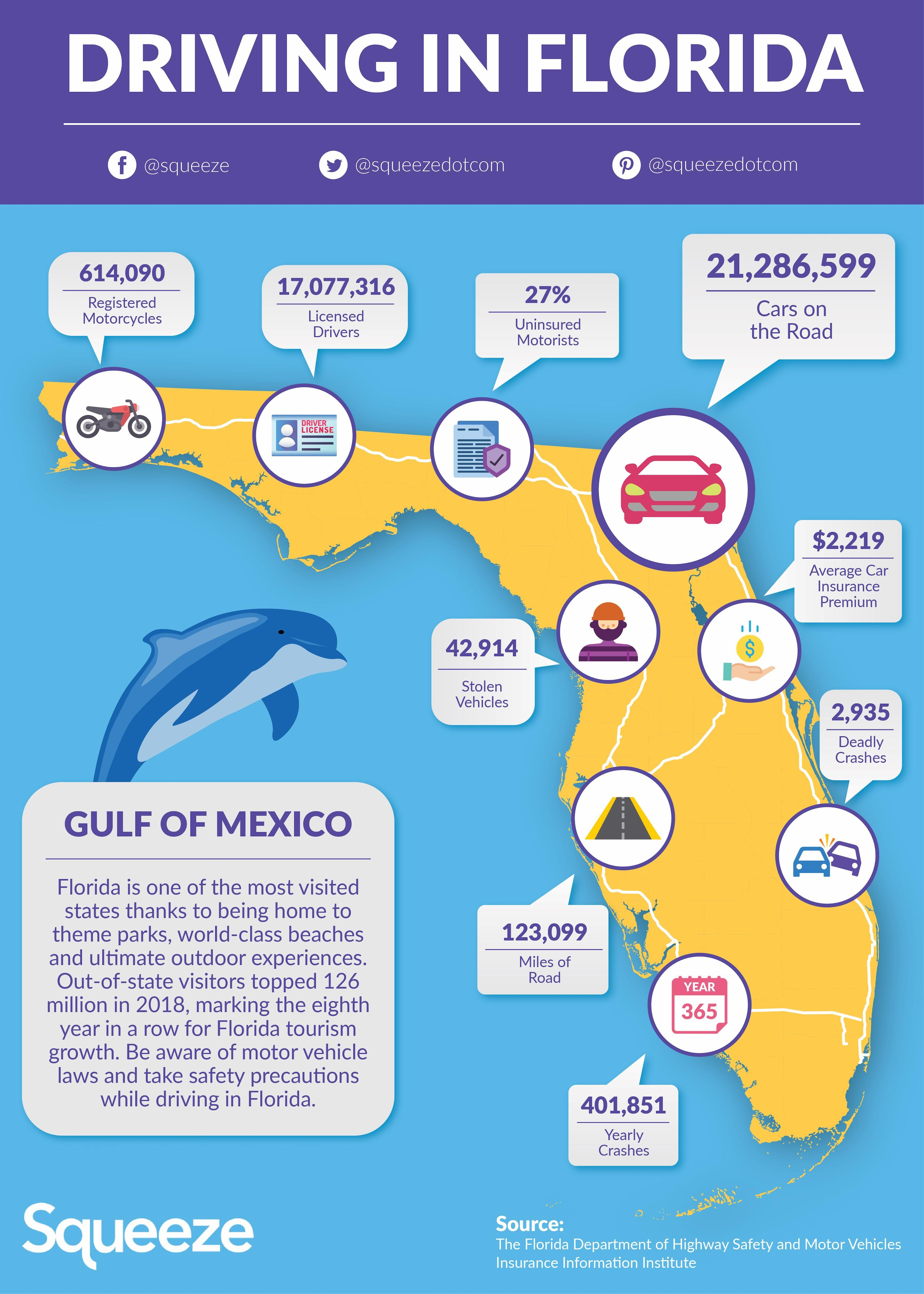 Driving in florida driver and highway statistics