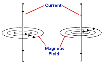 Brief Notes on Magnetic Effect of Electric Current Class 10