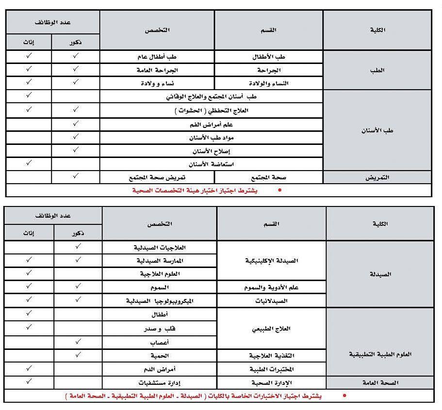 جامعة حائل تعلن عن طرح عدد من الوظائف الأكاديمية على رتبة معيد محاضر Ale