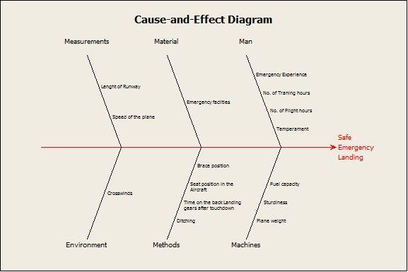 Cause And Effect Diagram Six Sigma Triumph Tr6 Alternator Wiring Work Lean Green Belt Change