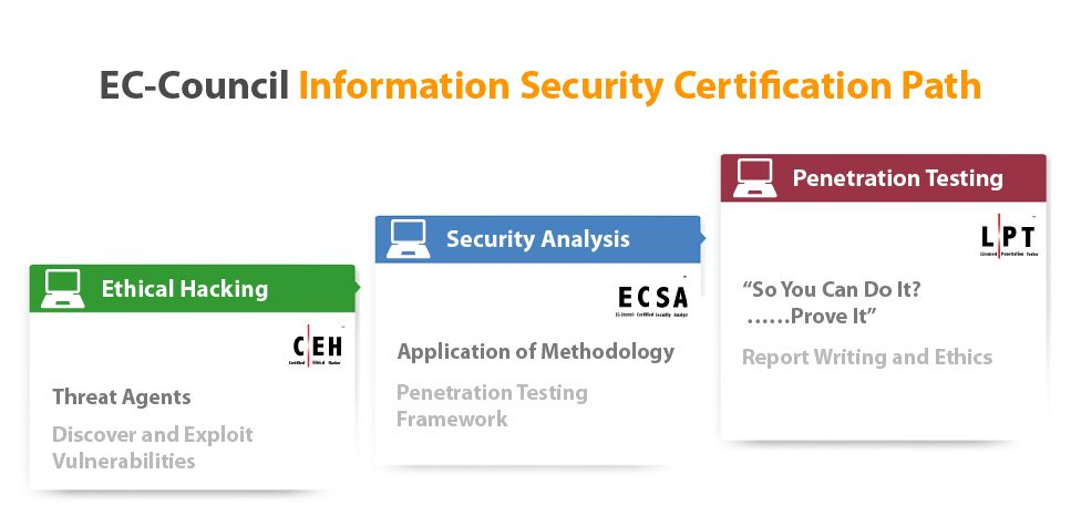 Information Security Certification Path Tech Pinterest - certified ethical hacker resume