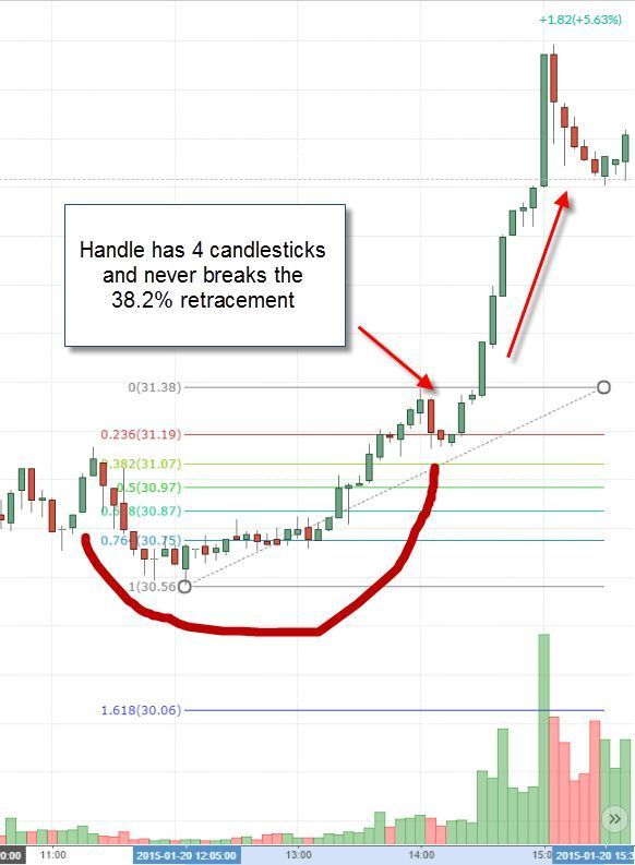 Trading Infographic 3 Strategies For How To Trade The Cup And