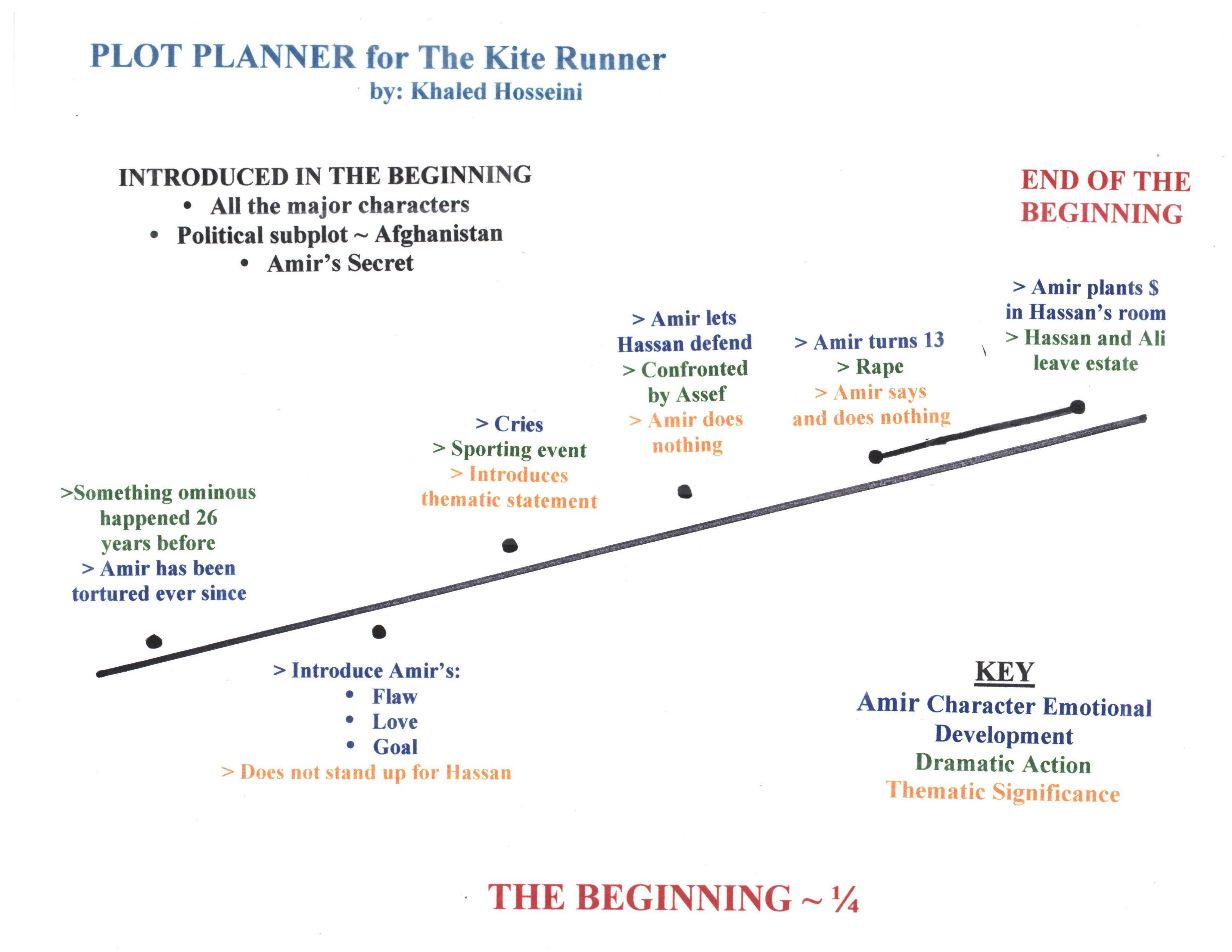 Plot Planner For The Beginning 1 4 Of The Kite Runner By Khaled Hosseini The Kite Runner Writing Tips Writers Notebook