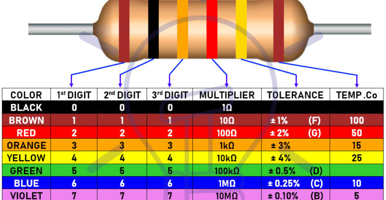 Resistor Color Code Calculator 3 4 5 6 Band Resistors Calculation Resistors Components Electronic Schematics
