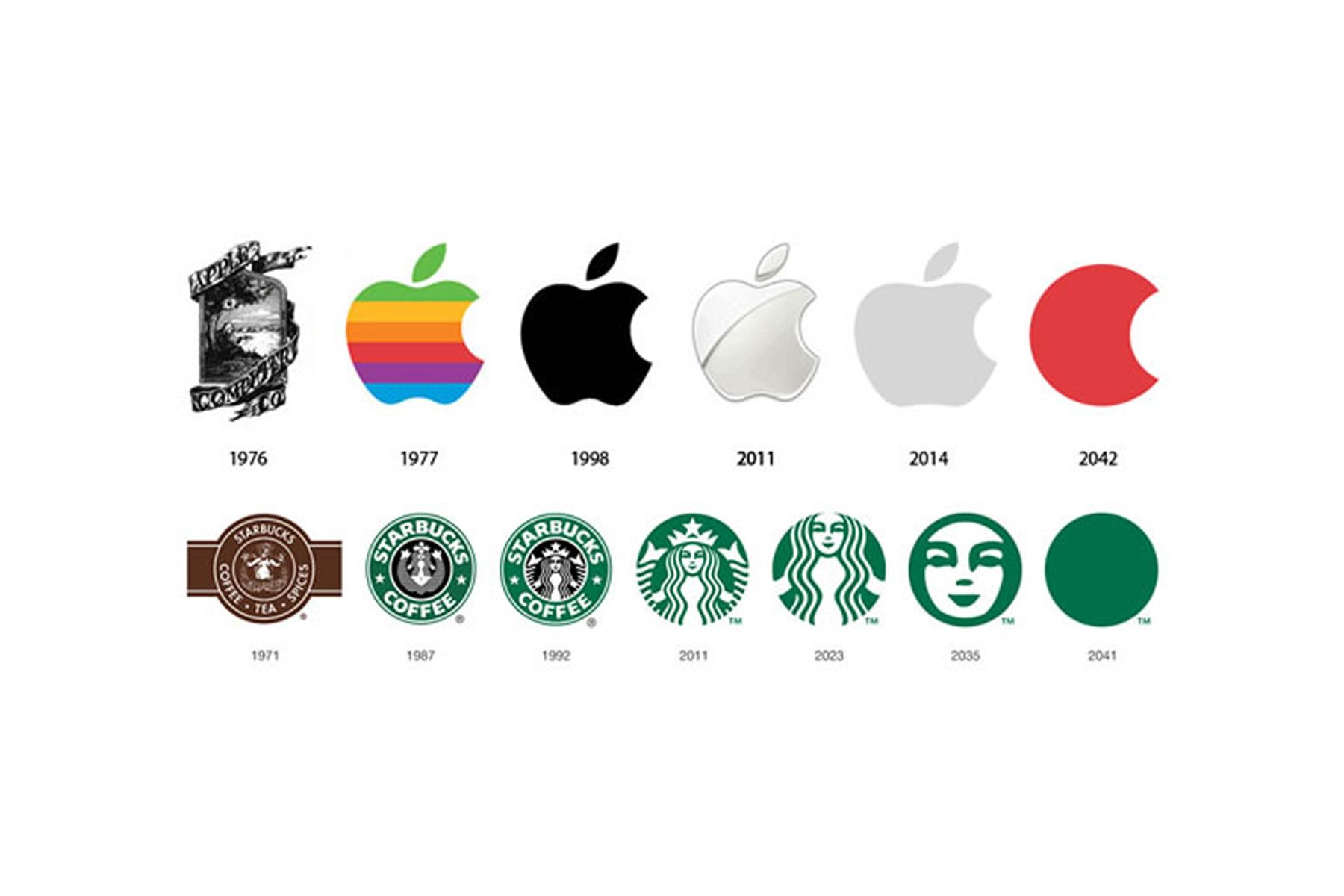 starbucks and apple   today's featured stories apple becomes first  american public company to be worth $1000000000000 — briefly.