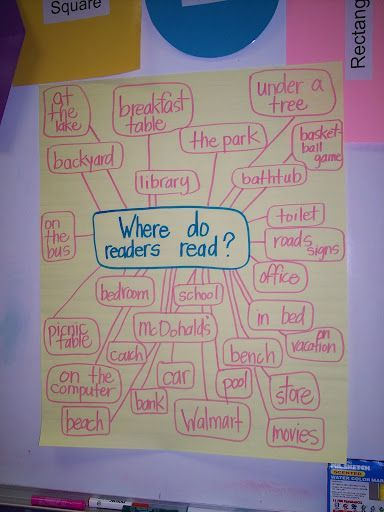 Where do readers read? We had parents add to a chart like this during our parent night. Both students and parents enjoyed. It is still hang for the kids to see & add too!