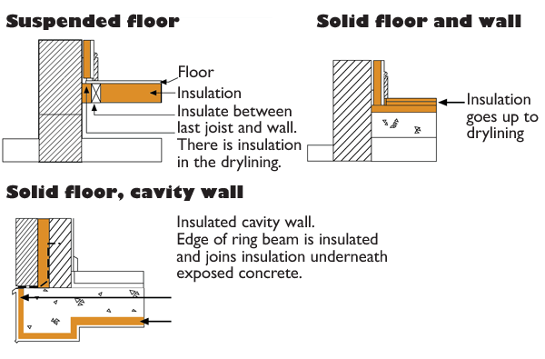 Techniques To Minimise Thermal Bridging With Insulation