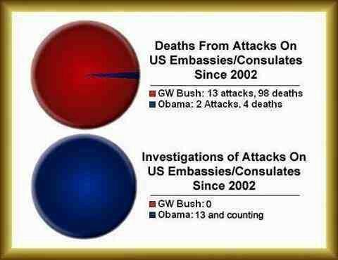 embassy deaths