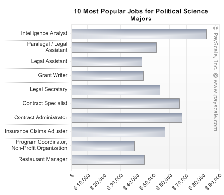 Best Jobs For Social Science Majors | Bulldogs in Motion