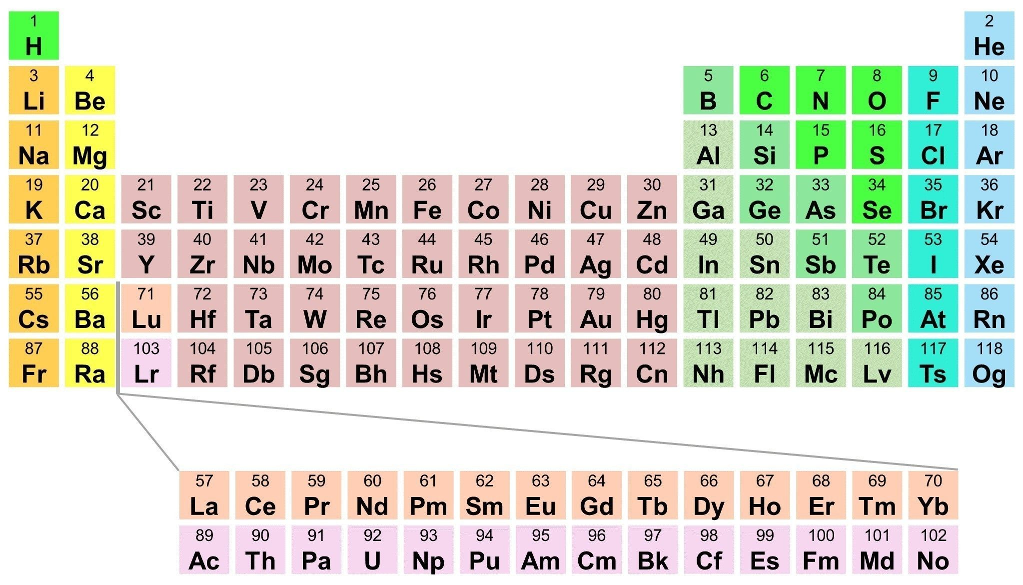 Atomic Number In Periodic Table