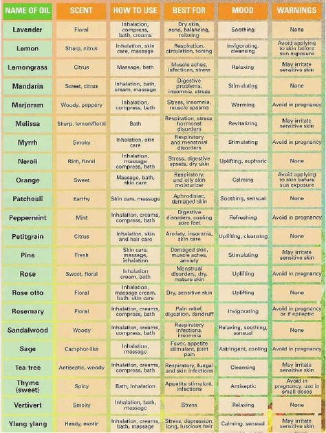 Pin this essential oil uses chart so you  ll always have it handy includes scent healing benefits and mood associated with each oils also rh pinterest
